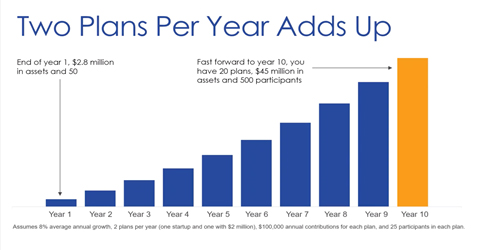 Two Plans Per Year Add Up Graph