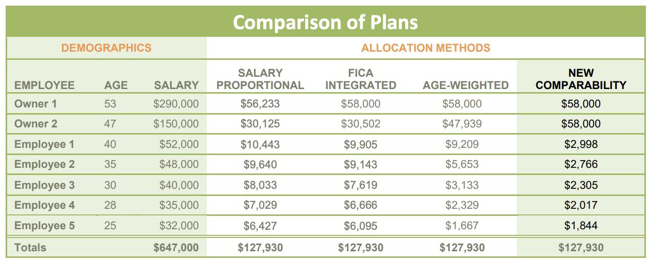 Comparison of Plans chart