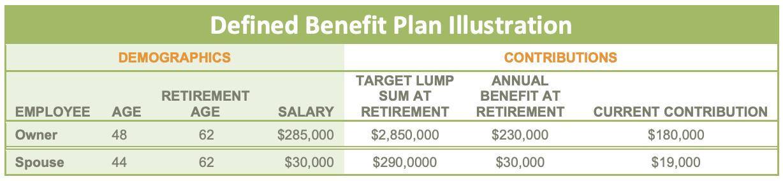 defined beneift plans chart